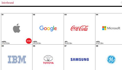 """Lenovo lần đầu lọt """"top"""" 100 thương hiệu tốt nhất"""