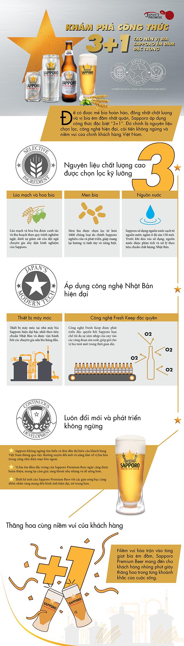 Khám phá công thức tạo nên vị bia Sapporo